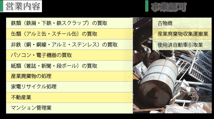 業務内容及び事業認可|福島県郡山市の鉄くず・缶・非鉄の買取なら株式会社丸武不動産